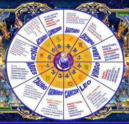 Las doce casas del zodiáco y su significado